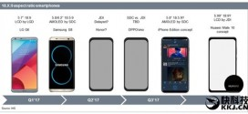 Huawei Mate 10 : un écran 6 pouces 18:9
