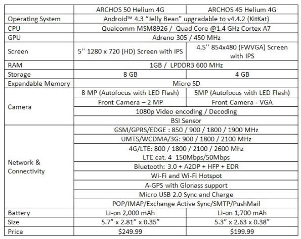ARCHOS_Unveils_4G_LTE_Smartphones_at_CES_-_timotato_droid-life.com_-_Droid_Life_Mail