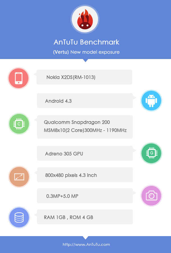 AnTuTu-Nokia-X2