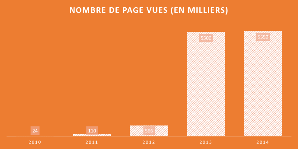 pages-vues-2014