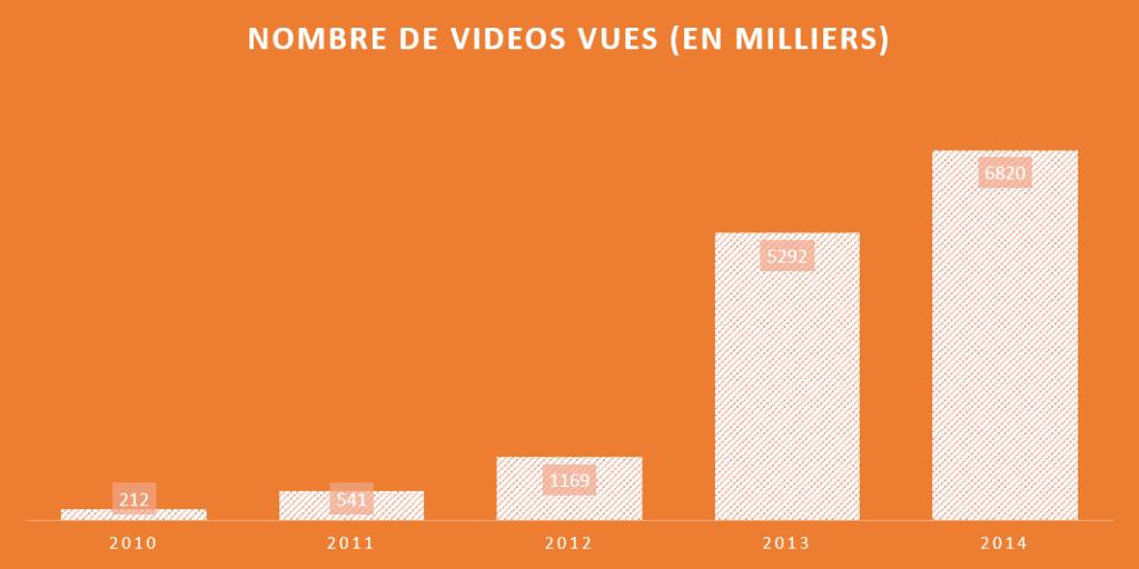 videos-vues-2014