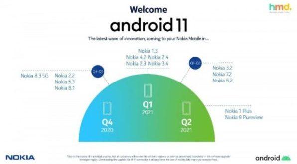 Nokia Android 11 : HMD Global dévoile son calendrier de déploiement
