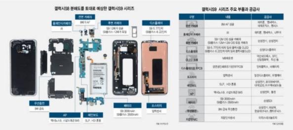 1Samsung-Galaxy-S9-composants