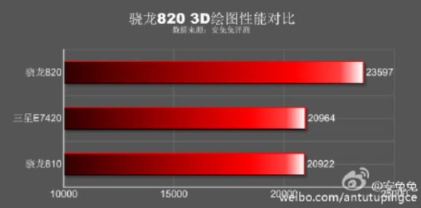 1samsung Snapdraogn-820-Galaxy-S7-AnTuTu